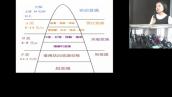 核心轉化聲光頻率儀 腦波量測分析(三)實務分析與助人工作應用