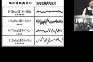 核心轉化聲光頻率儀 腦波量測分析(二)科學根據 心想事成腦波